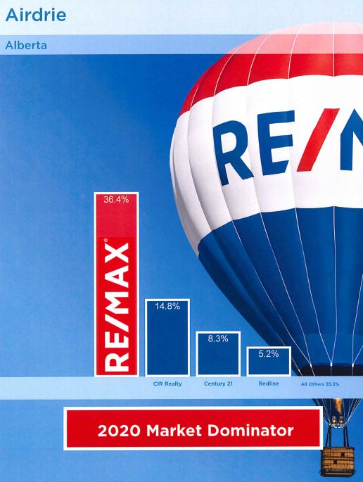 remax market share airdrie